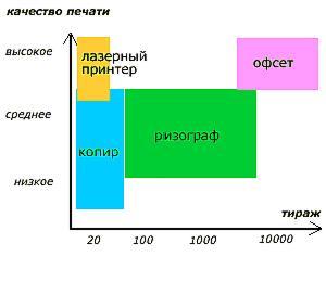сравнительная стоимость тиражирования с использованием различного полиграфического оборудования